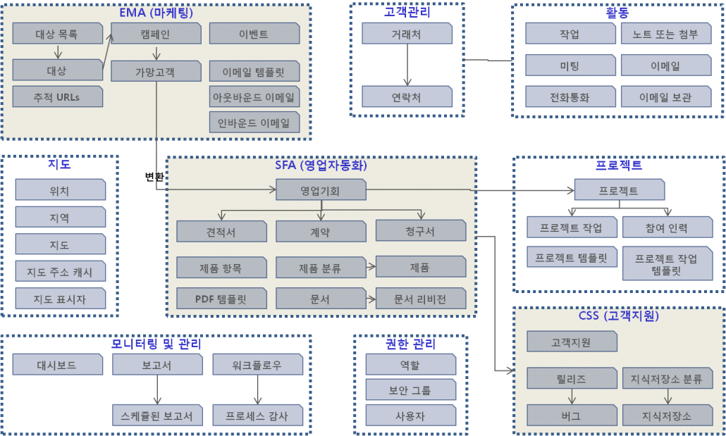 SuiteCRM_모듈