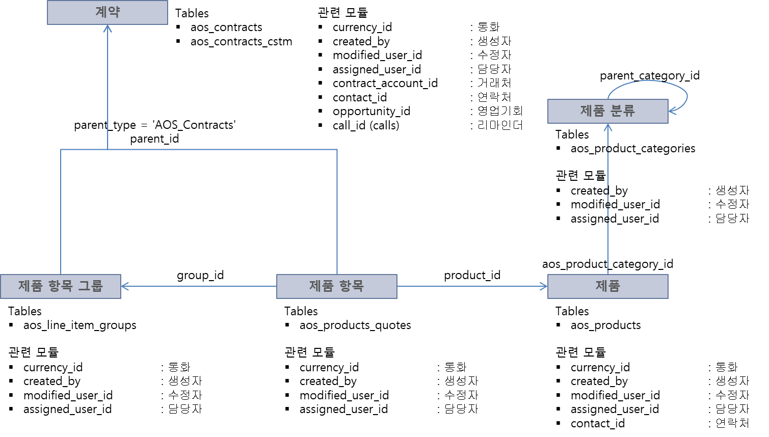 계약 테이블 구조
